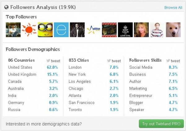Blazing Minds Twitter Stats Demographics