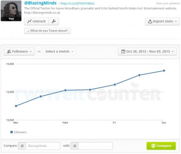 Twitter Stats TwitterCounter