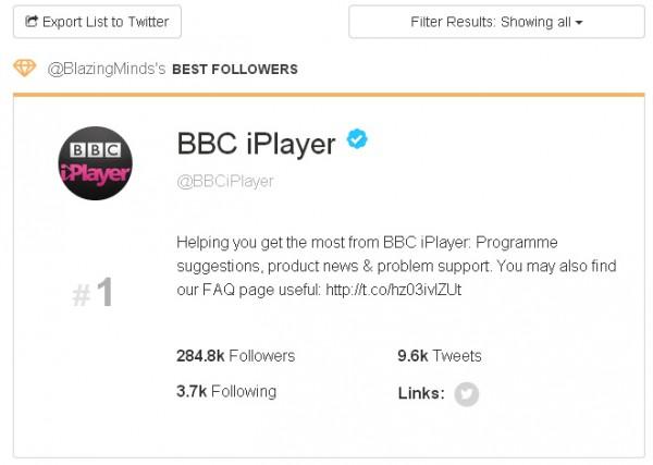 Social Rank Best Follower BBC iPlayer