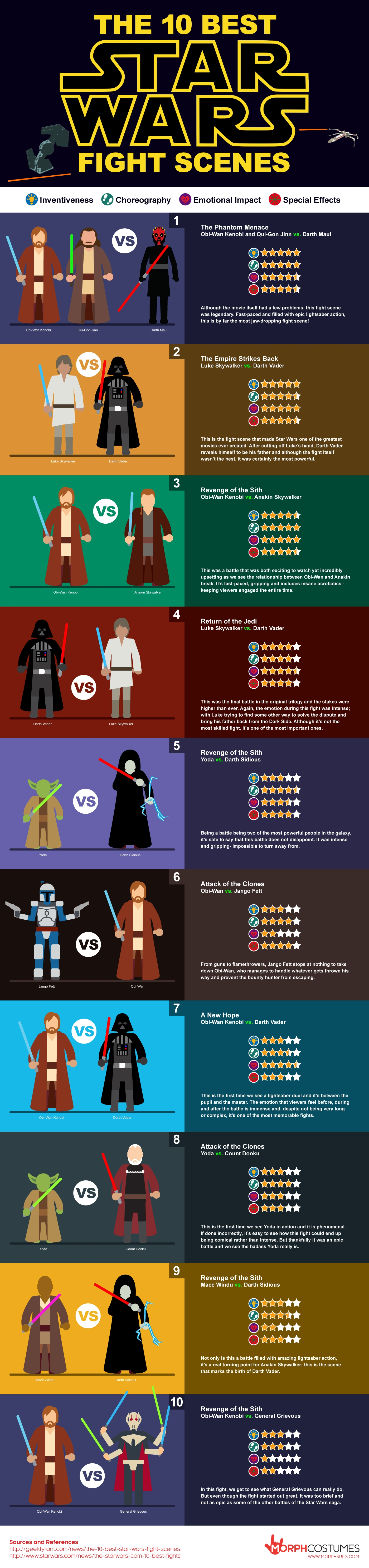 Top 10 STAR WARS Fight Scenes Infographic