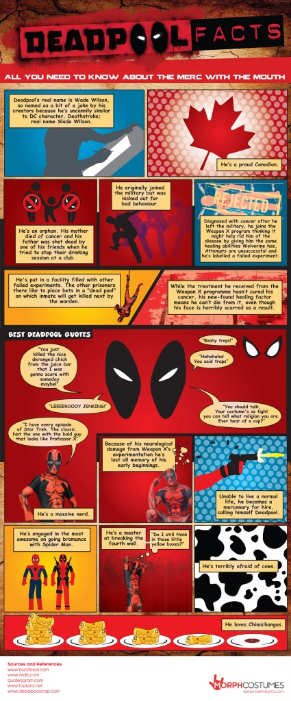 Deadpool Facts Infographic